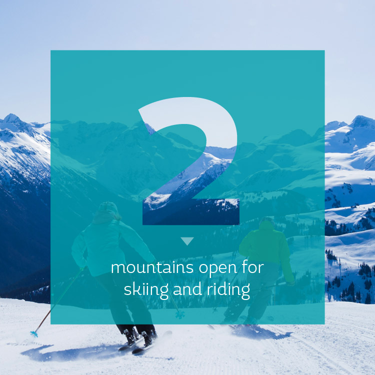2 Mountains open for skiing at WSSF 2018