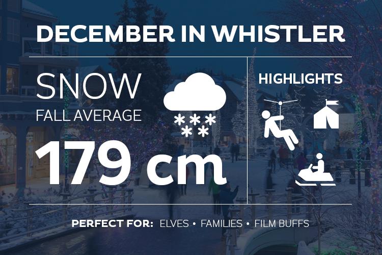 December in Whistler Stats
