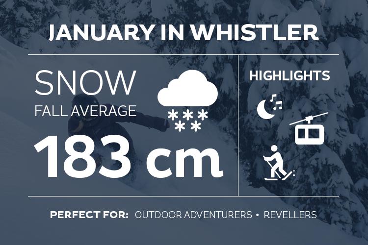 January in Whistler