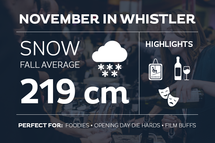 November in Whistler Infogrpahic