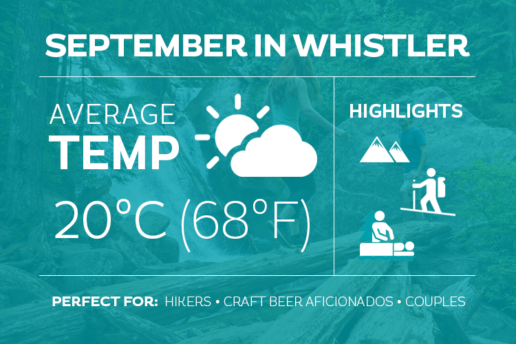 September in Whistler Infographic