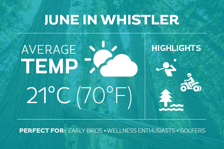 June in Whistler Infographic