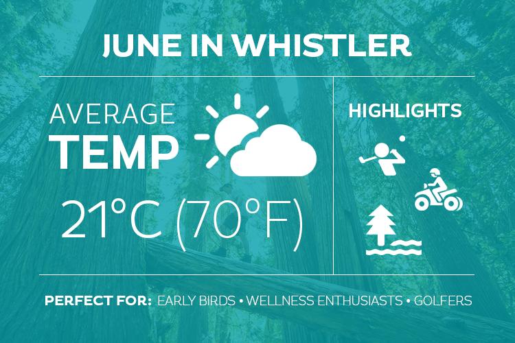 June in Whistler Infographic