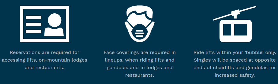 Infographic showing new regulations on Whistler Blackcomb, including reservations, face coverings and riding chairlifts and gondolas in your household bubble only.