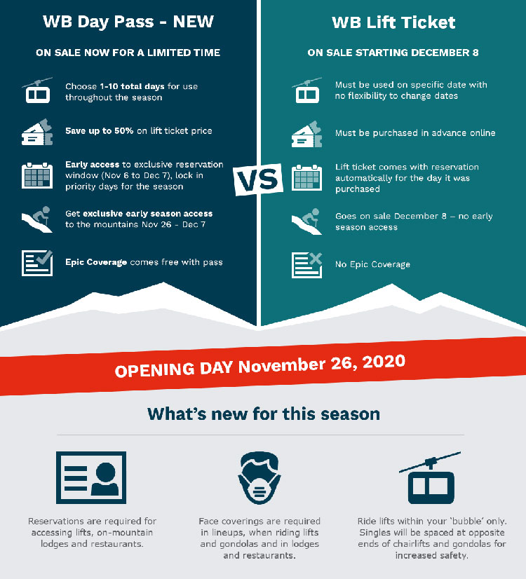 An infographic showing the difference between a lift pass and a lift ticket.