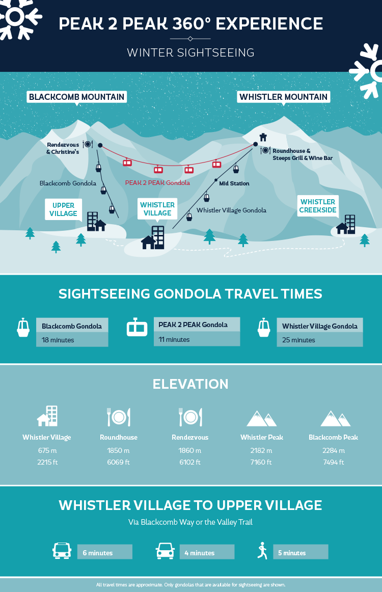 PEAK 2 PEAK Gondola winter sightseeing access map