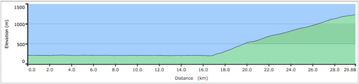 Pemberton Joffre Lake Road Cycle Elevation