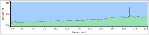 Pemberton Meadows Road Cycling Elevation