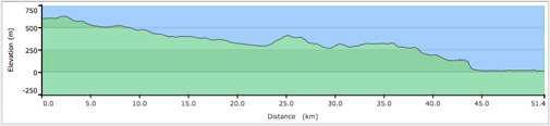 Whistler to Squamish Road Cycle Elevation