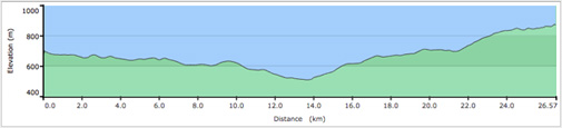 Whistler to Olympic Park Road Cycle Elevation