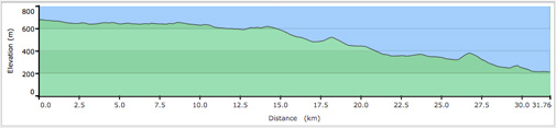 Whistler to Pemberton Road Cycling Elevation